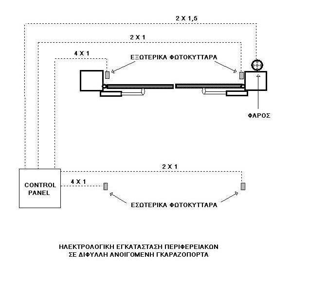 Ηλεκτρολογικές συνδέσεις ανοιγόμενης γκαραζόπορτας (2)